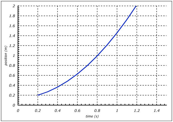 Car Acceleration Graph...